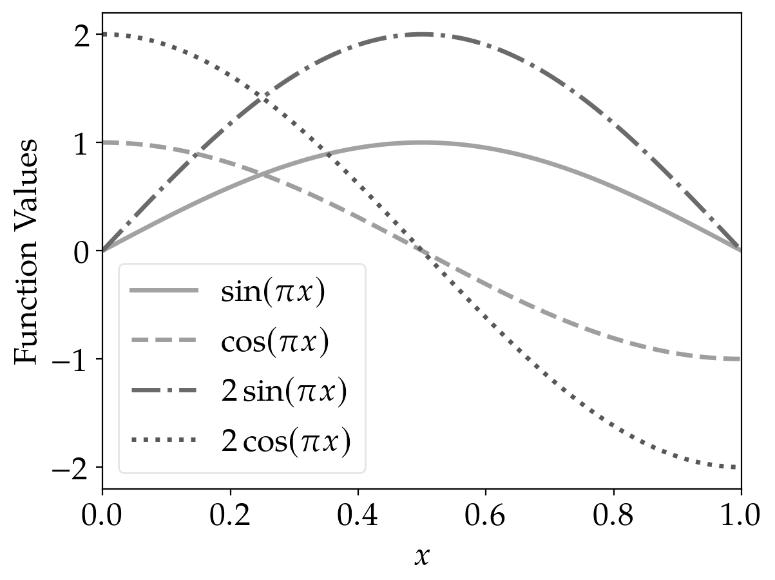 line_plot_python_monochromatic