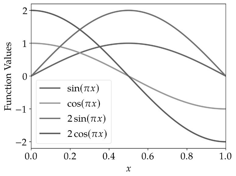line_plot_python_standard_monochromatic